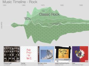 Google Music Timeline Styles